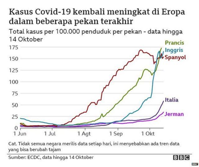 Covid 19 Terus Menyebar Hampir 39 Juta Kasus Terkonfirmasi Di 189 Negara Bagaimana Upaya Negara Negara Yang Masih Alami Kenaikan Kasus Bbc News Indonesia
