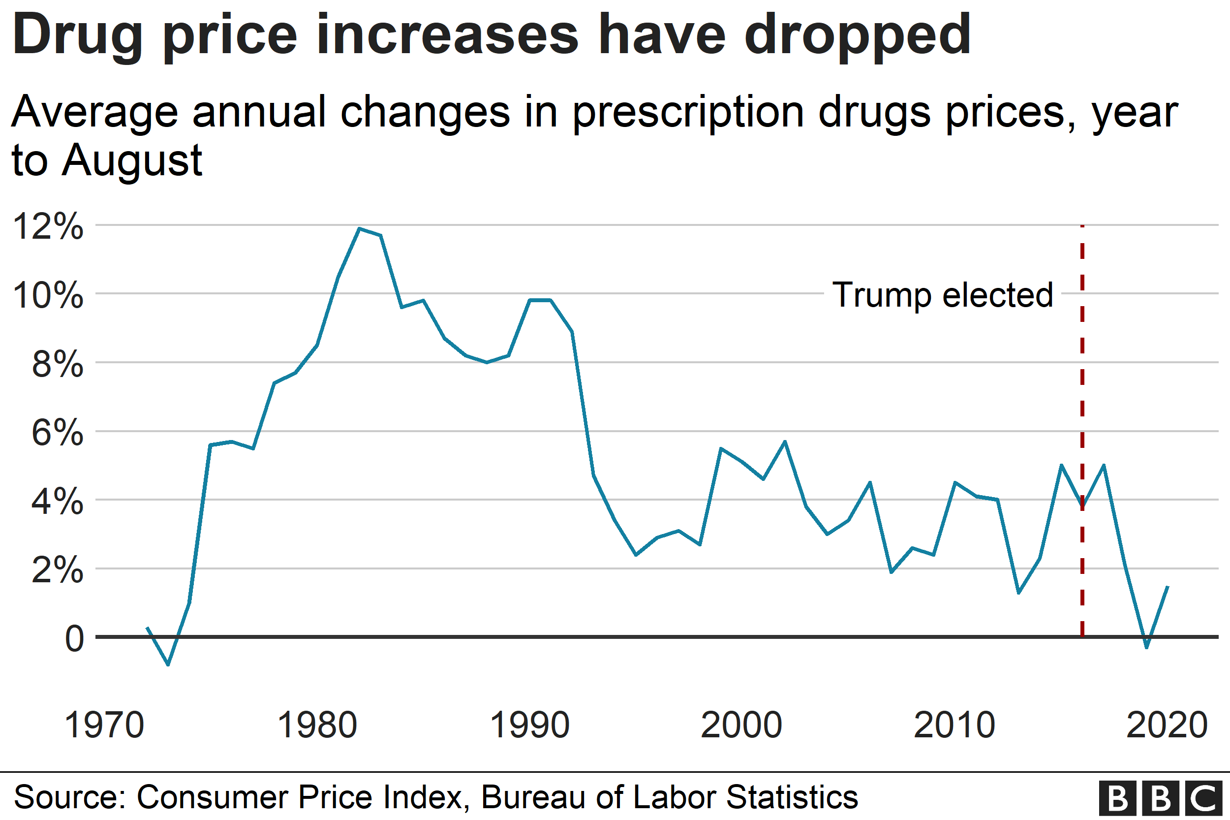 Chart showing drug prices change - updated