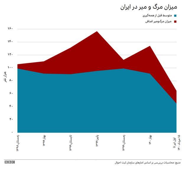 نمودار مرگومیر اضافی در ایران از زمستان ۱۳۹۸ تا نیمه مرداد ۱۴۰۰
