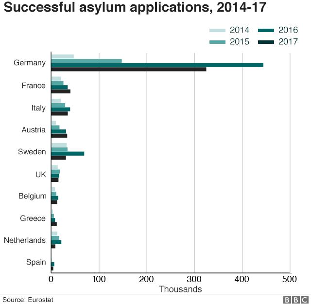 Successful asylum applications