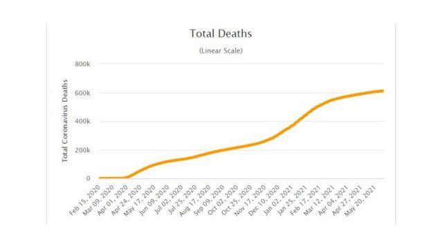 Số người chết vì Covid-19 ở Mỹ trong thời gian qua