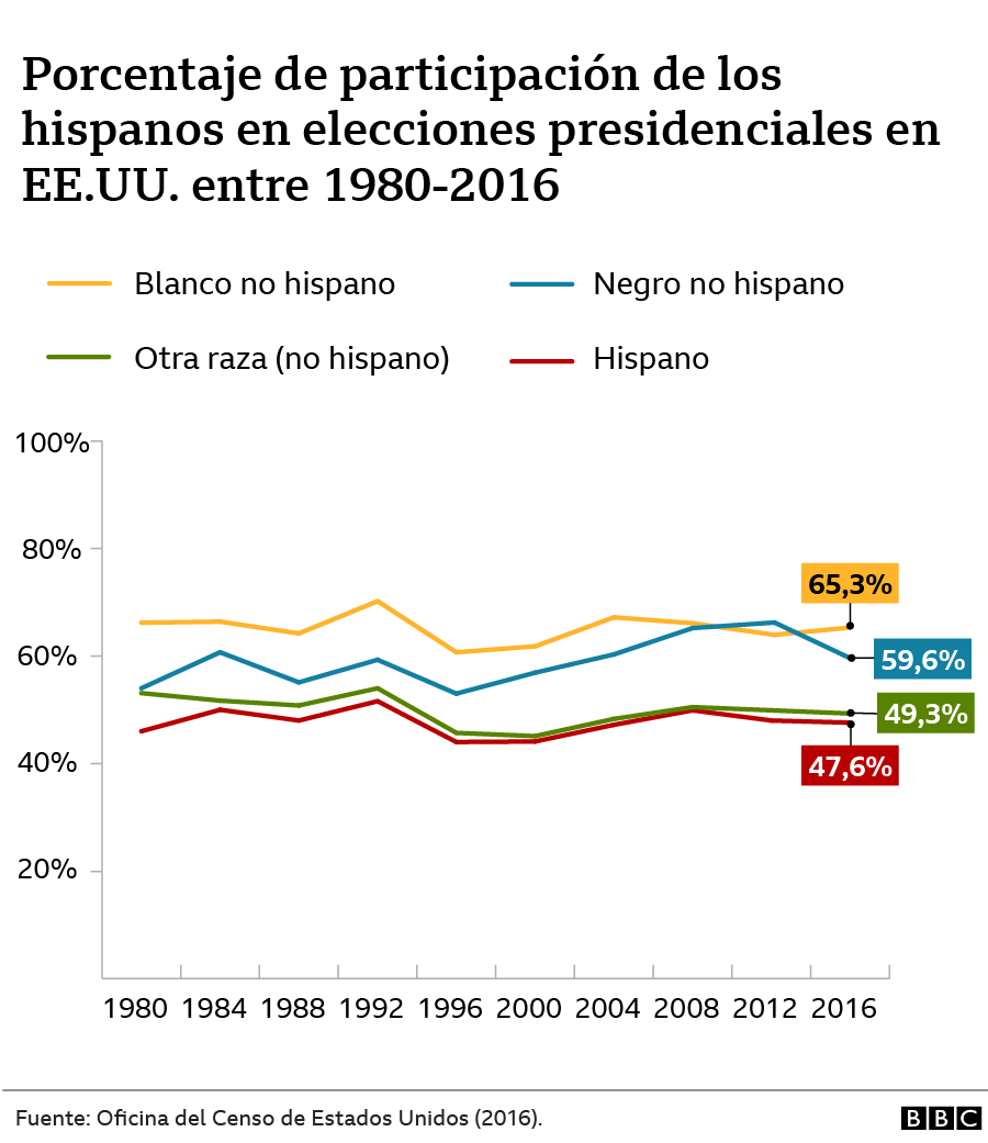 Grafico que muestra el porcentaje de participación de los hispanos en elecciones presidenciales entre 1980 y 2016