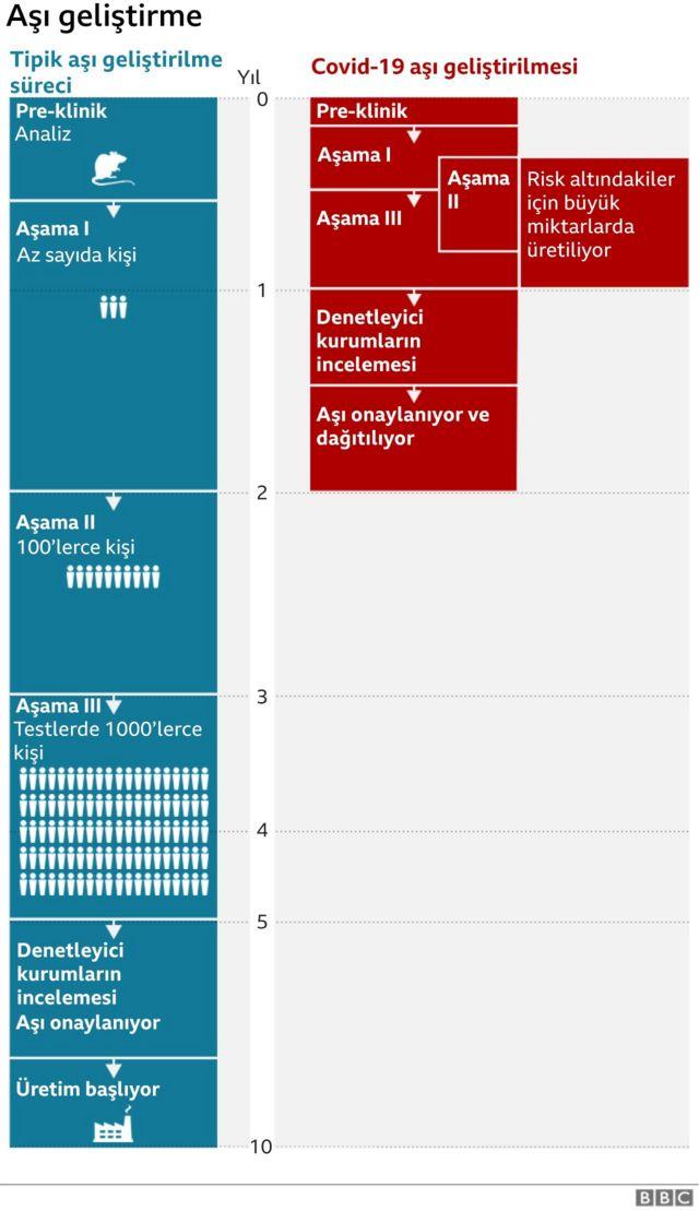 Covid-19 aşısı süreci