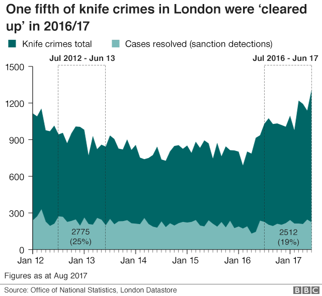 Knife crimes cleared up by police in London
