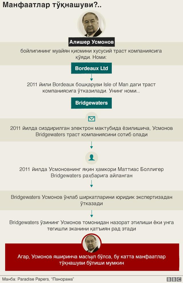 усмонов