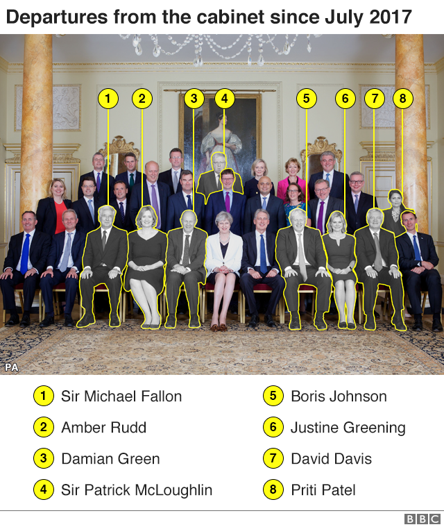 Departures from cabinet since July 2017