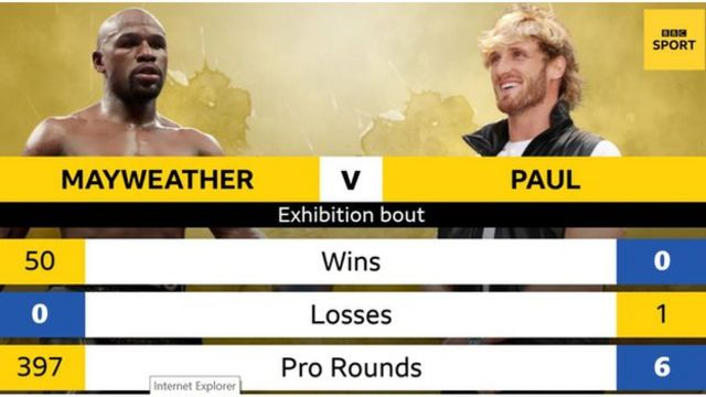 Logan Paul Vs Mayweather Date Time And How To Watch Di Fight Bbc News Pidgin