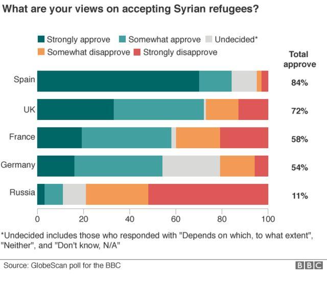 欧州各国で「シリア難民受け入れに賛成」と答えた人の割合(右端の比率)