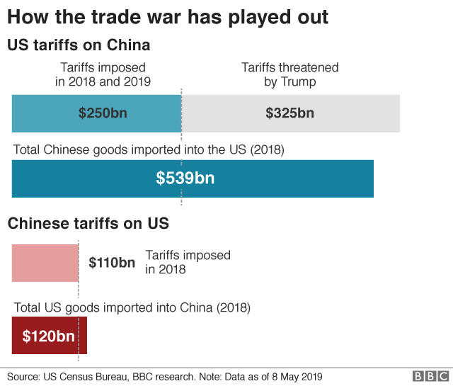 How the trade war has played out