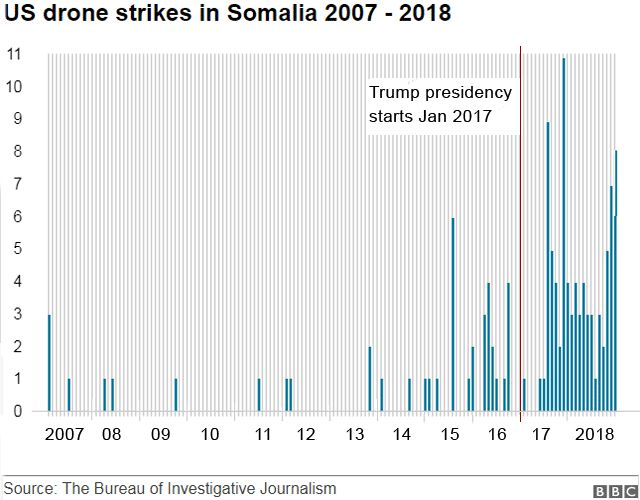 Graph showing number of US drone strikes in Somalia between 2007 and 2018