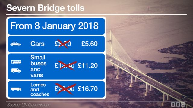 End of New Year's Day Severn Bridges toll rise