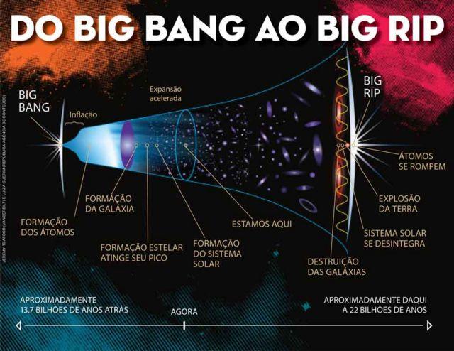 Gráfico ilustra teoria do Big Rip