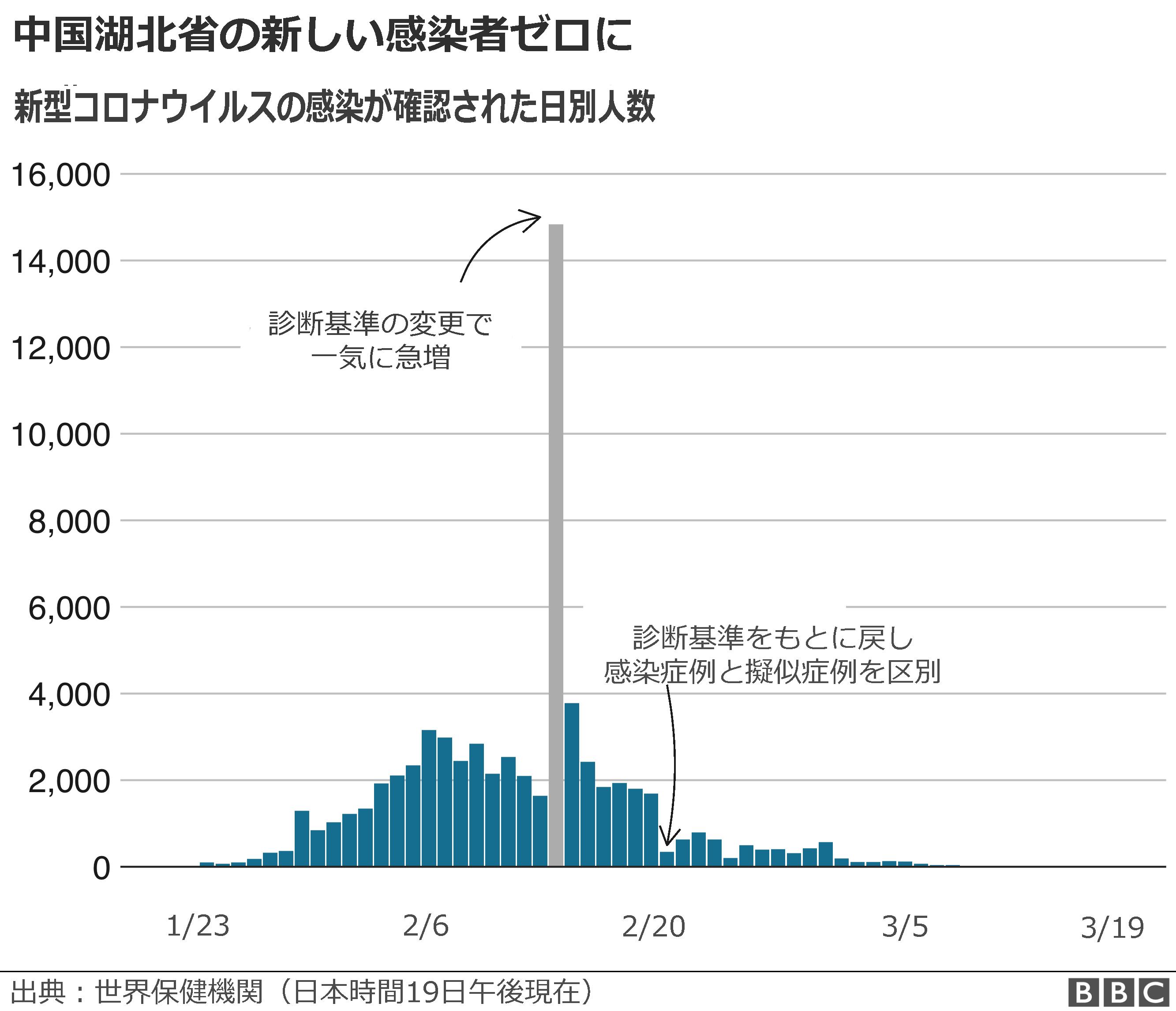 規制 日本 入国 緩和