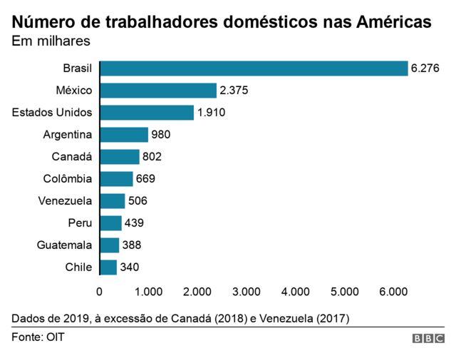 Gráfico de barras mostra número de trabalhadores domésticos em países das Américas