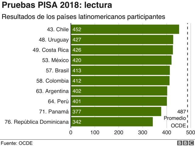 Ránking latinoamericano PISA Lectura