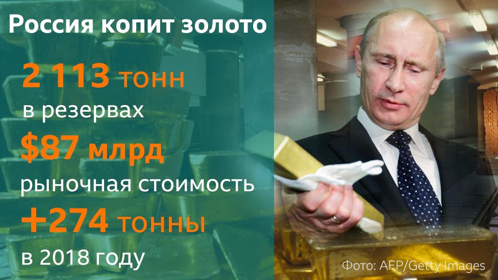 Золото Путина