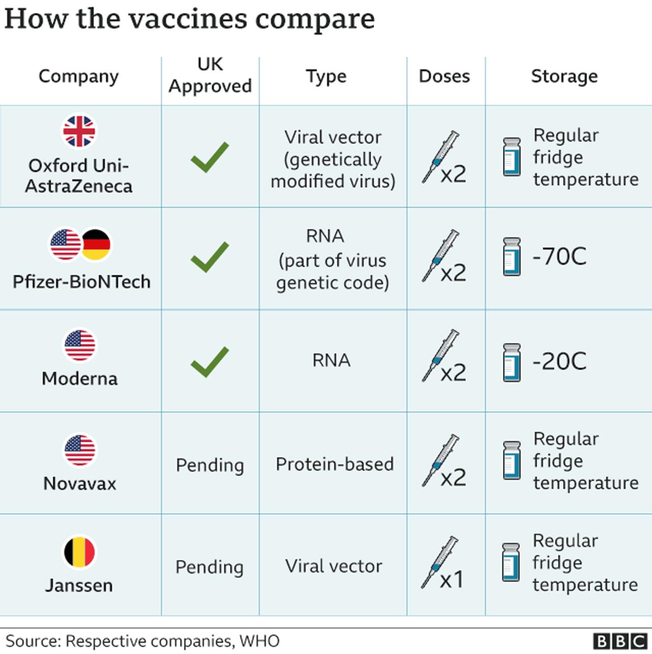 _116730964_vaccines_comparedincl_janssen_novavax_29_jan_640_2x-nc.png