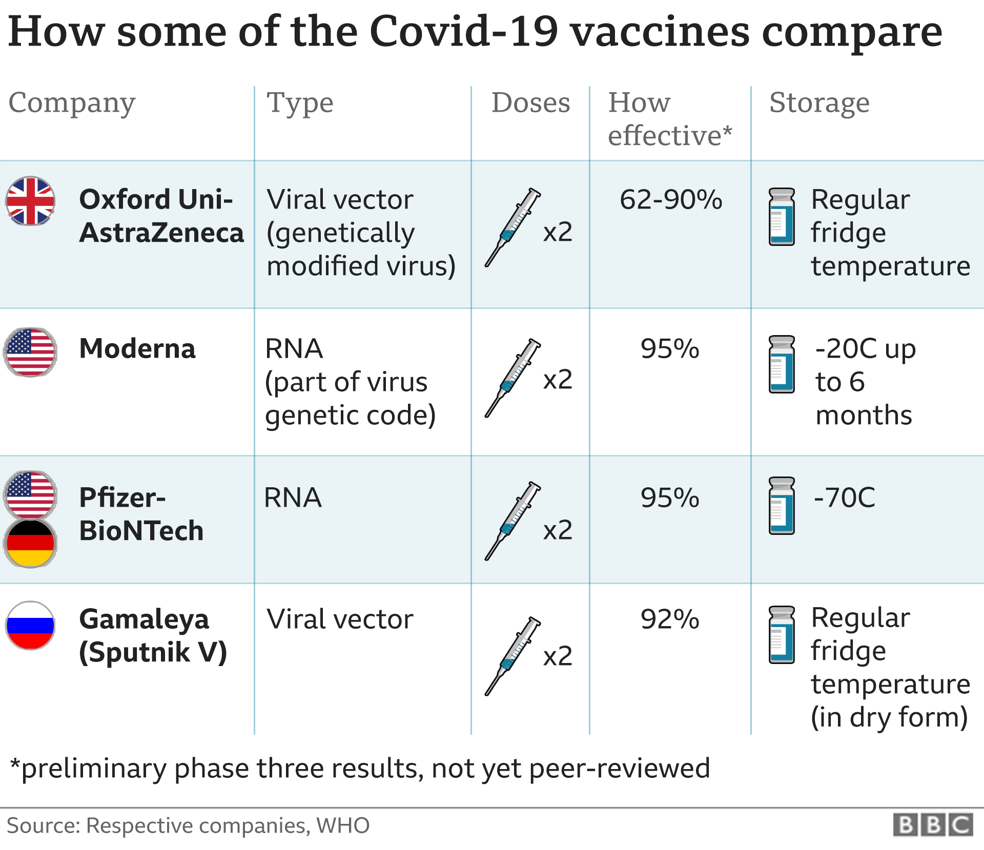 Covid 20 Oxford University vaccine is highly effective   BBC News