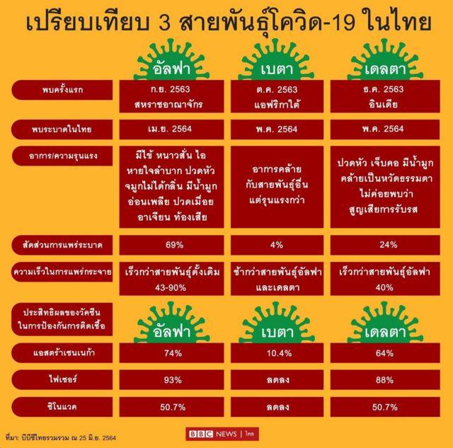 เปรียบเทียบสายพันธุ์โควิดที่พบในไทย