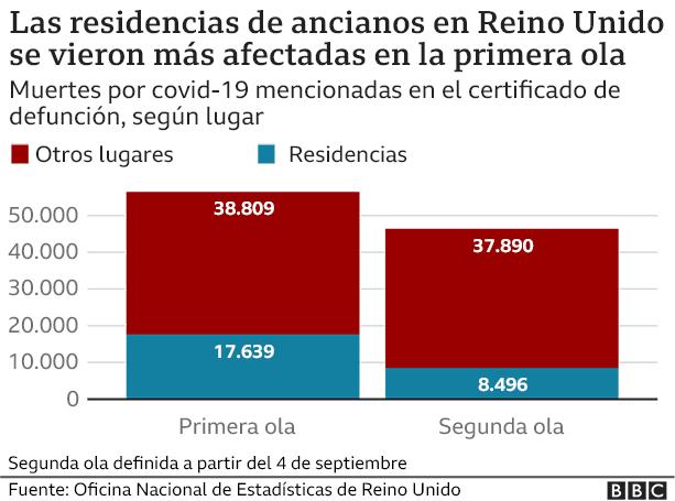 Gráfico de residencias de ancianos afectadas por coronavirus
