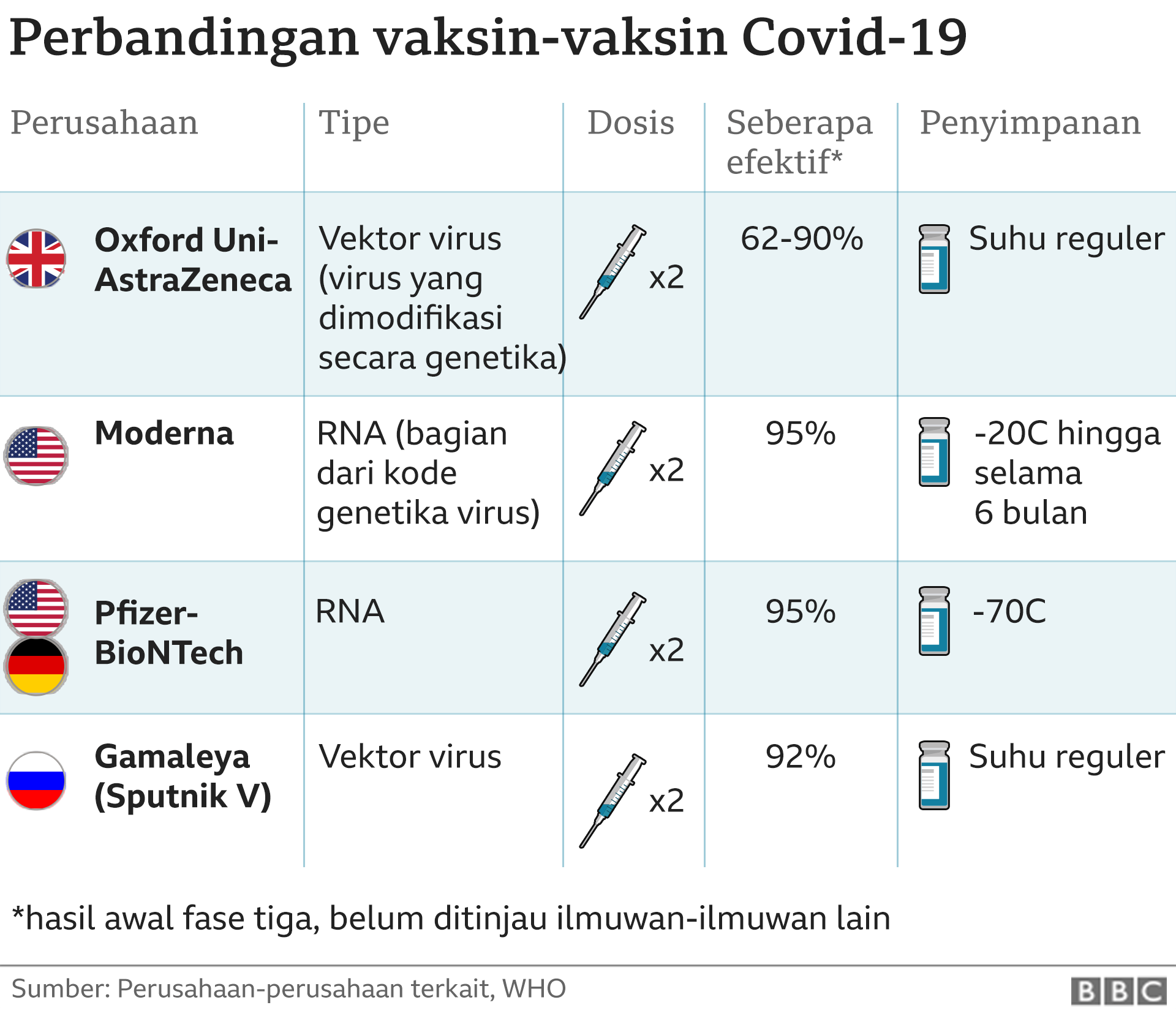 Vaksin Covid 19 Nenek Berusia 90 Tahun Jadi Orang Pertama Dunia Yang Divaksin Inggris Hadapi Tantangan Logistik Sangat Besar Bbc News Indonesia