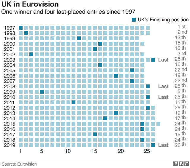 Chart showing the UK's placings at Eurovision since 1997
