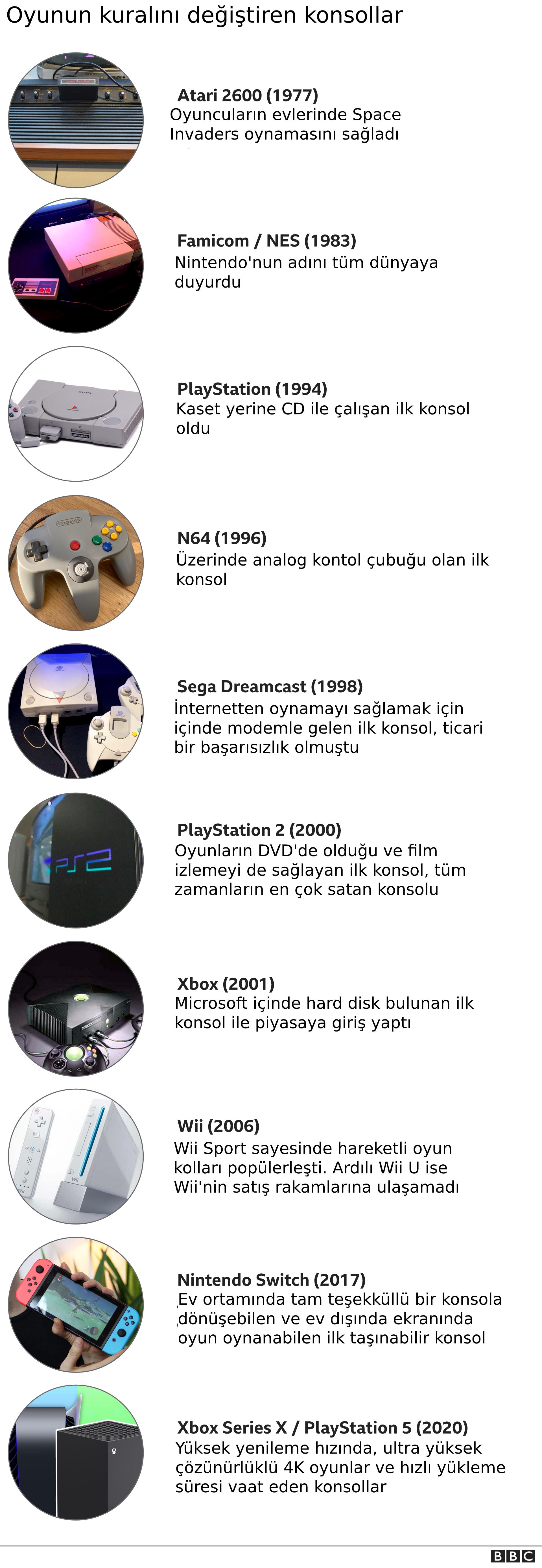 konsolların tarihi