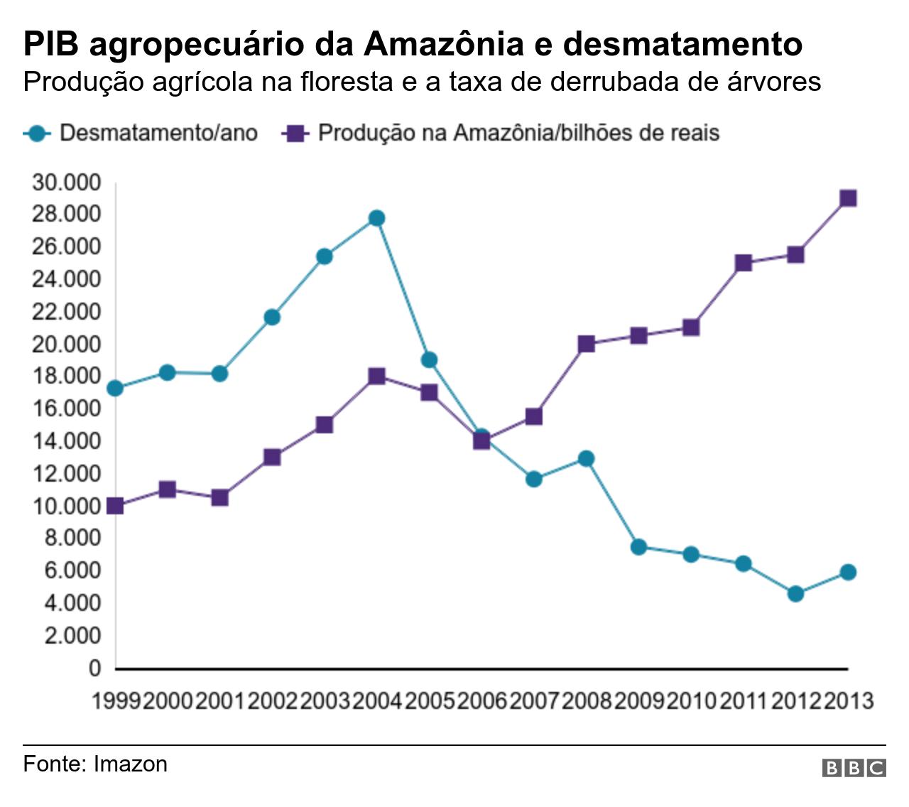 Gráfico mostra relação do valor da produção na Amazônia e as taxas de desmatamentos