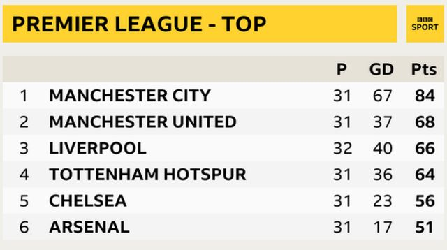 Premier League snapshot - top of table: Manchester City in 1st, Manchester United 2nd, Liverpool 3rd, Tottenham 4th, Chelsea in 5th and Arsenal 6th
