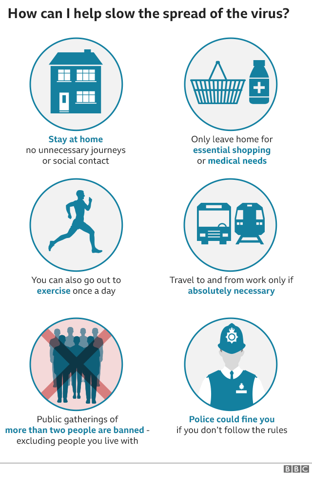 Guidance on staying at home,only go out for essential shopping or medicines, to exercise once a day or to work if absolutely necessary. No pubic gatherings. Police can fine people who flout restrictions