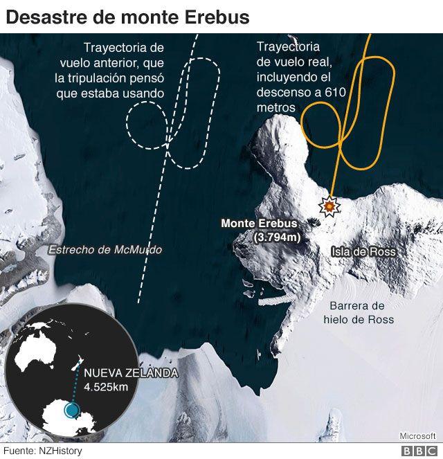El Desastre De Monte Erebus El Accidente Aereo Que Cambio Para