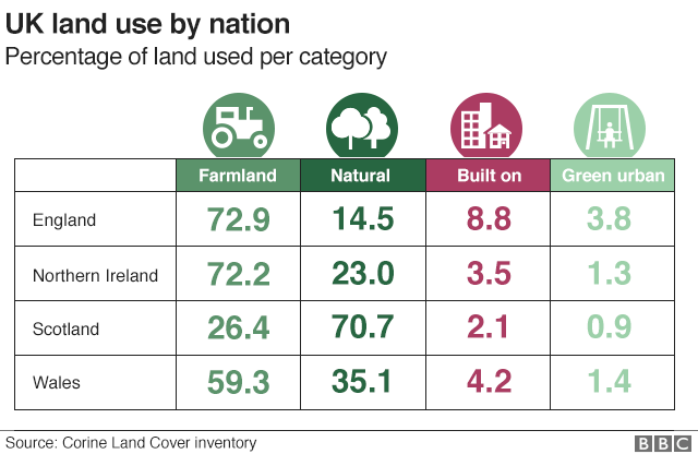Table showing how land is used in each UK nation