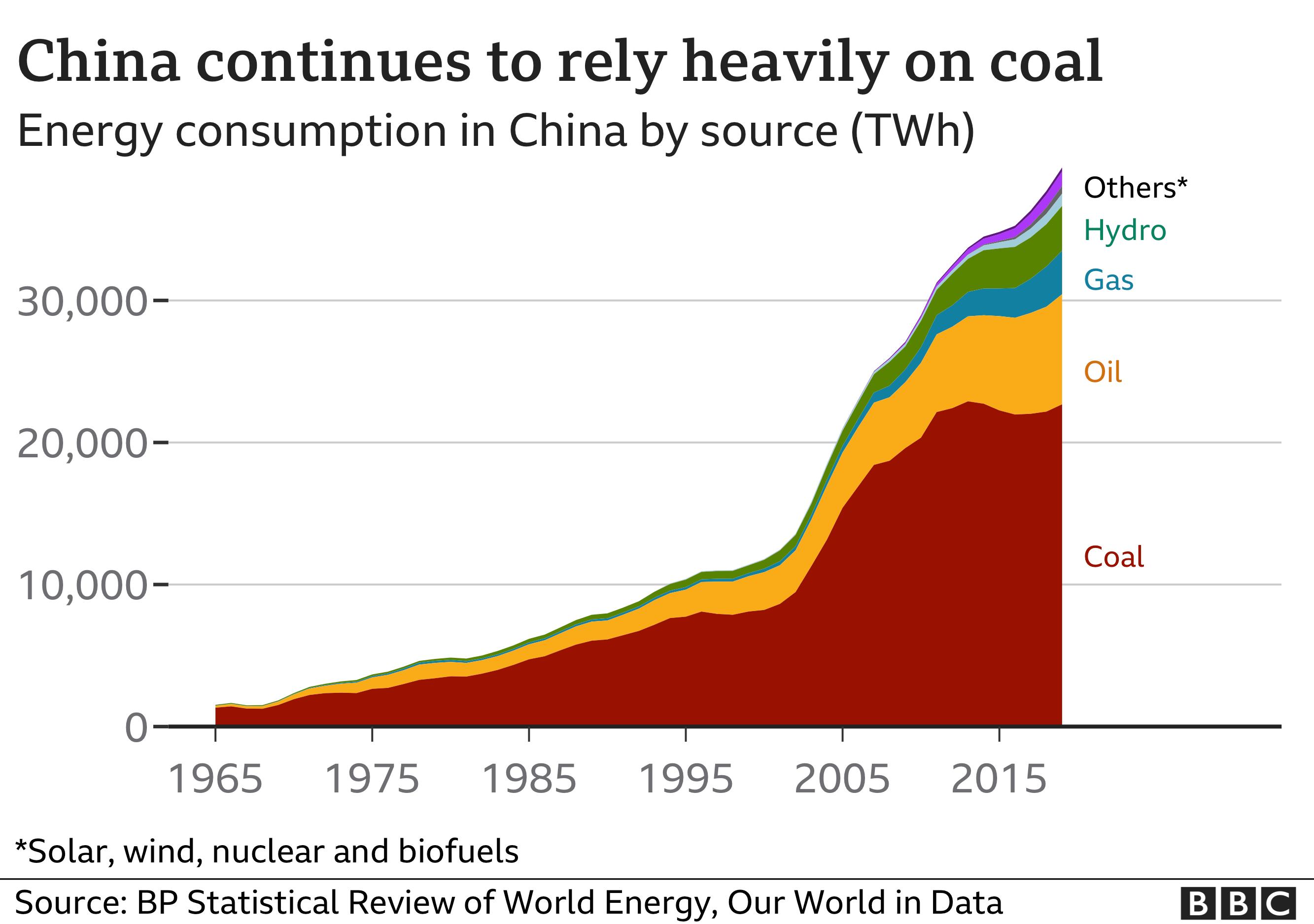Gráfico que muestra la dependencia de China del carbón