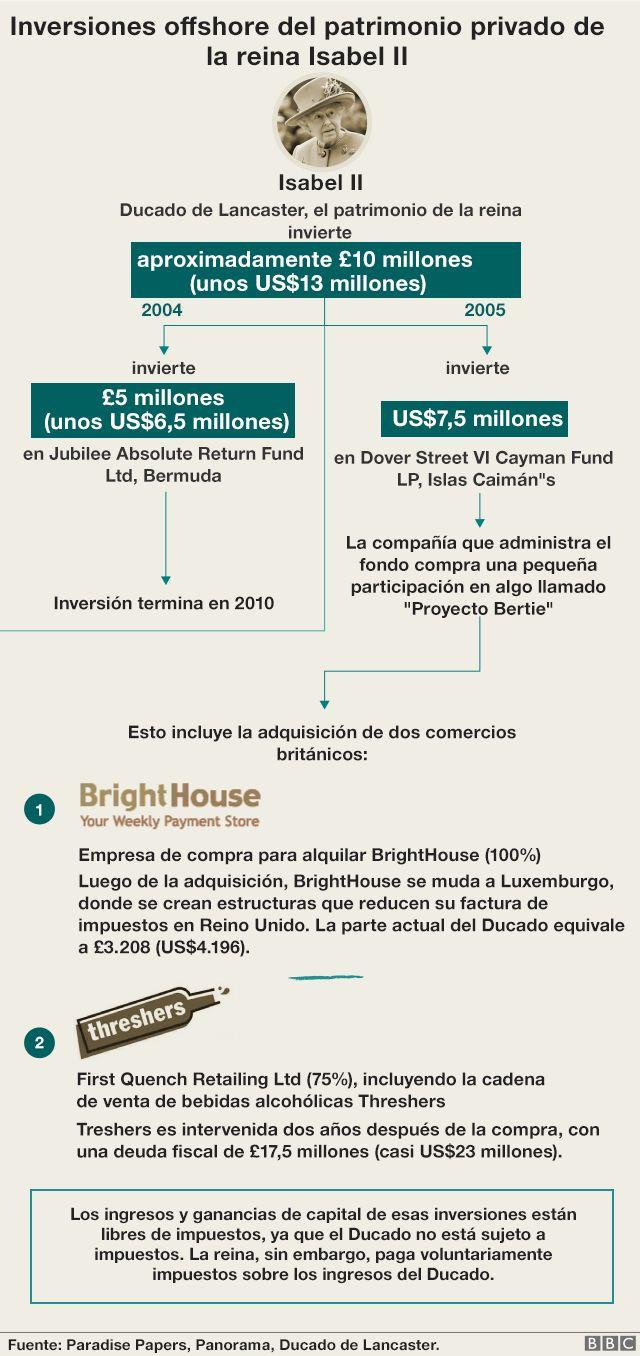 Inversiones offshore del patrimonio privado de la reina Isabel II.