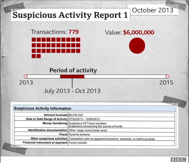 Graphic showing HSBC suspicious activity report from October 2013 relating to WCM777