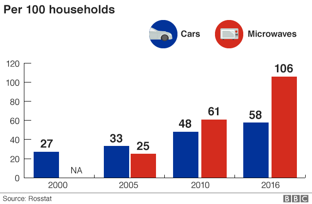 Chart showing rise in number of cars and microwaves per 100 households