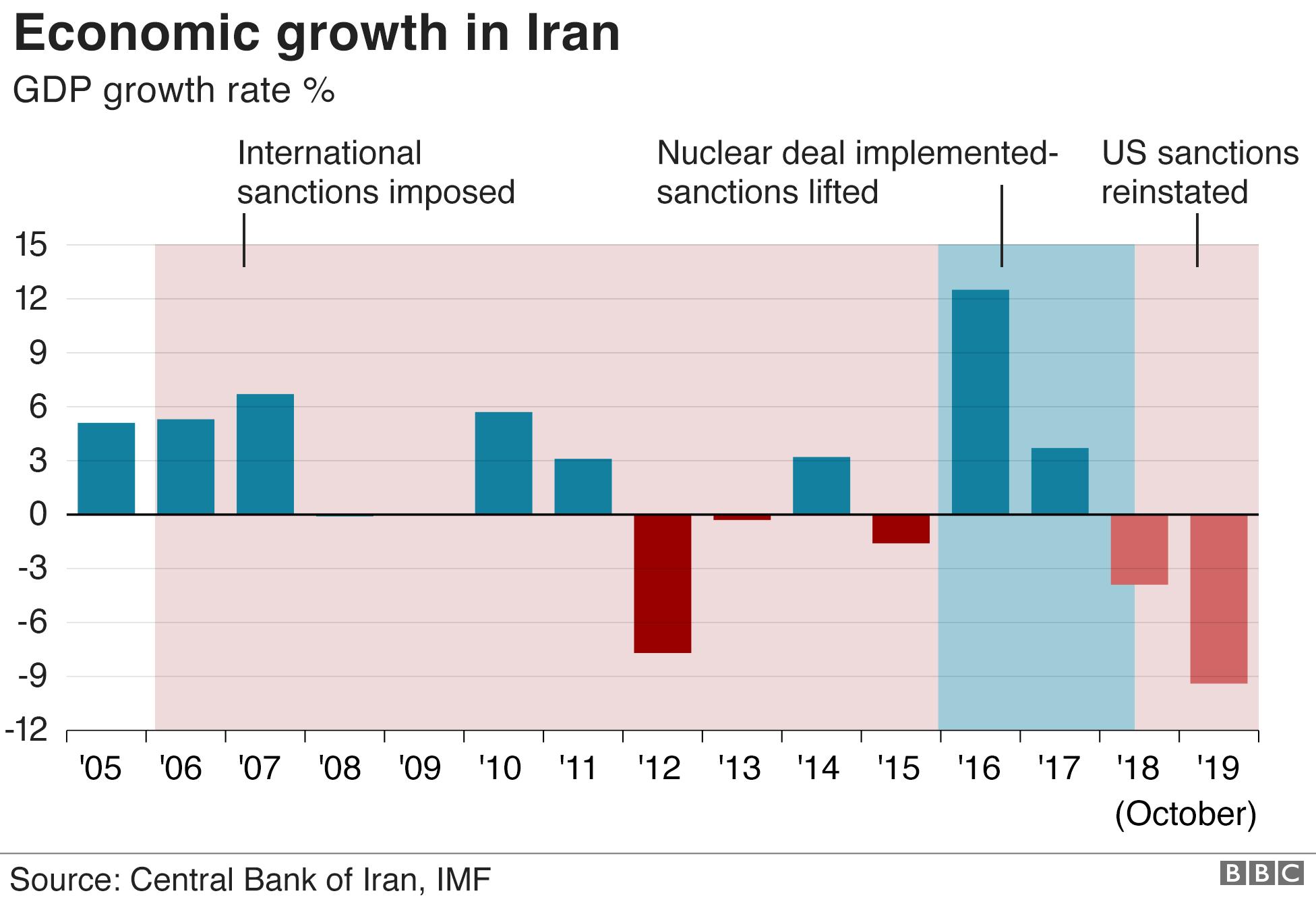 Iran Economic Problems