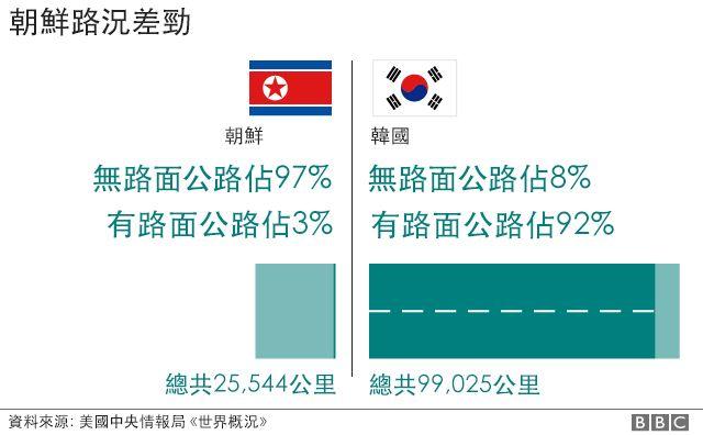 圖表:朝韓兩國路況