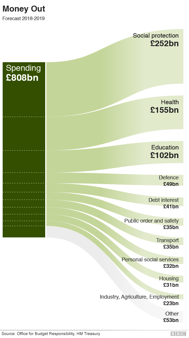 Areas of government spending