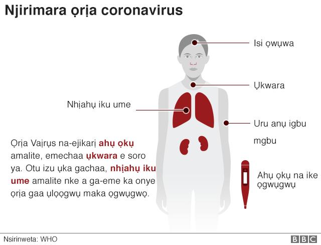 Njirimara ọrịa Corona Virus