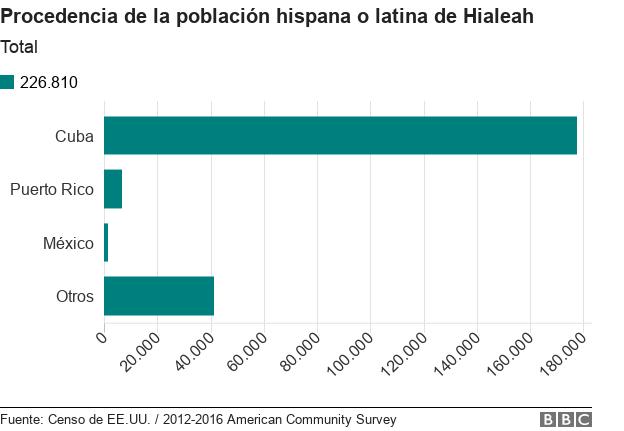 Procedencia de la población hispana de Hialeah.