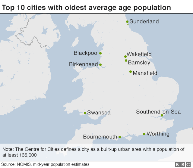Oldest cities chart