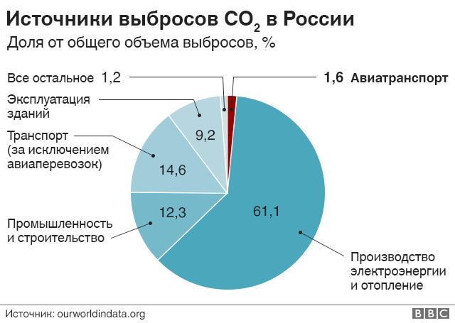 Схема российских выбросов СО2