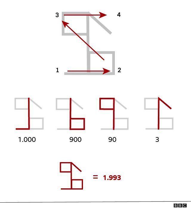 راهنمای خواندن و نوشتن اعداد سیسترسی