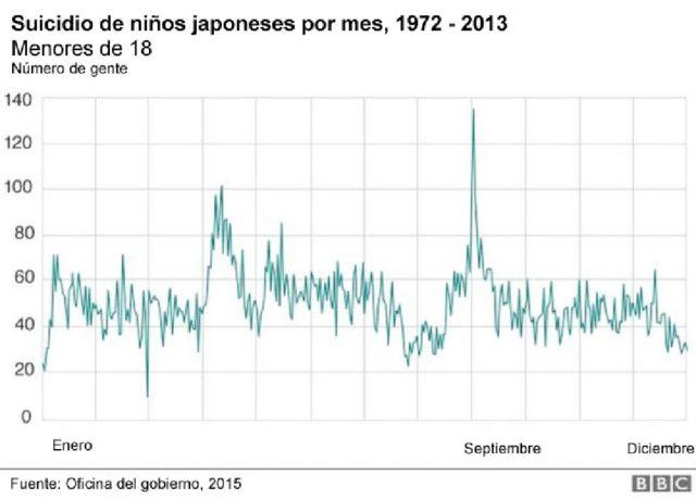 En este gráfico se puede ver la cantidad de muertes de menores de 18 años en Japón, distribuidos por mes, en los años 1972-2013