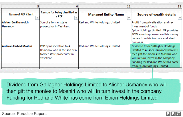 """Document with highlighted text """"dividend from Gallagher Holdings Limited to Alisher Usmanov who will then gift the monies to Moshiri who will in turn invest in the company. Funding for Red and White has come from Epion Holdings Limited."""