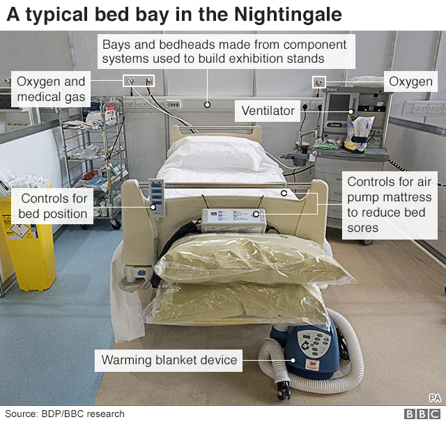 Bed bay in NHS Nightingale