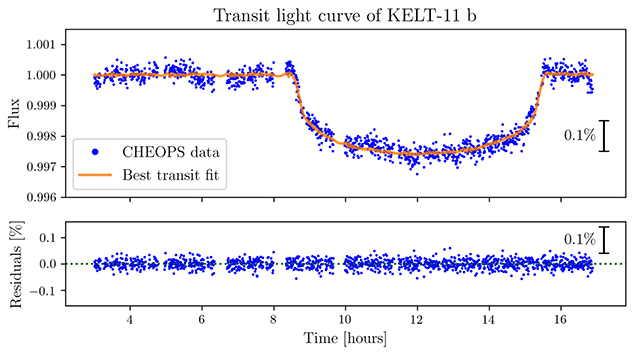 The dip in light seen when Kelt 11b passed across its star
