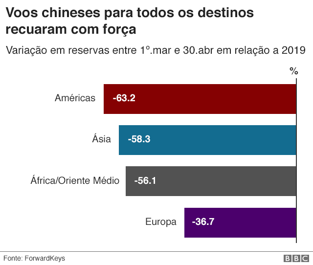 queda de voos na china