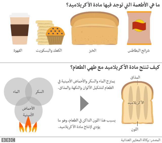 الأطعمة التي تحتوي على الأكريلاميد